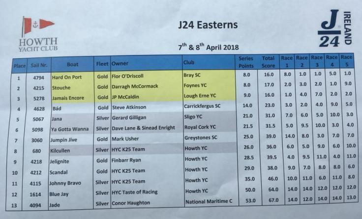 2018 J24 Easterns