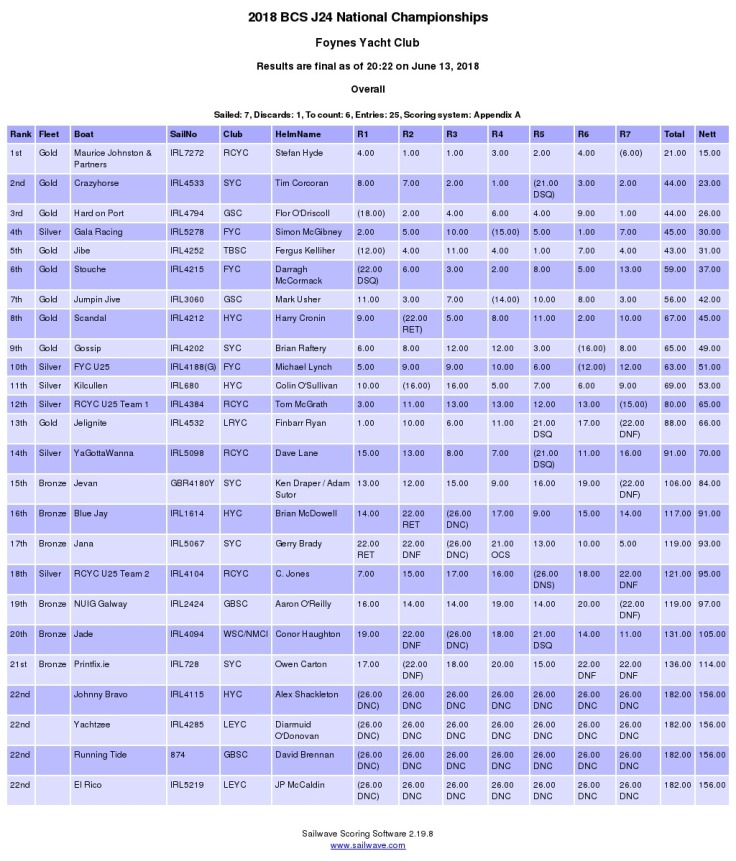2018-J24-Nationals-Results